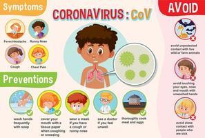 diagrama de coronavírus com sintomas e prevenções vetor