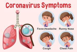 diagrama mostrando vários sintomas da covid-19 vetor