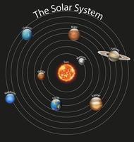 diagrama de planetas no sistema solar