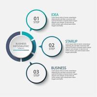 infográfico de 3 etapas do círculo de negócios