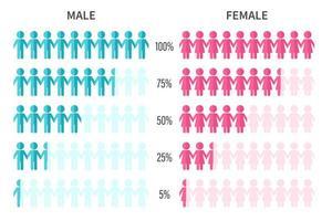 gráfico de pesquisa mostrando estatísticas de homens e mulheres vetor