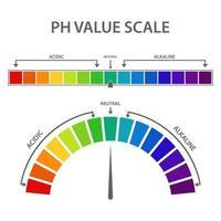 conjunto de escala de valor de ph vetor