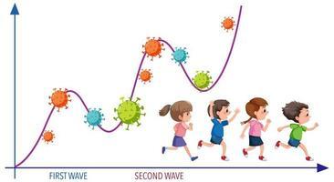 gráfico da segunda onda do vírus corona pandêmico vetor