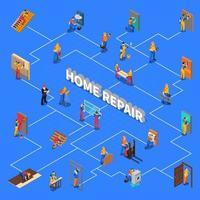 fluxograma de pessoal de reparadores domésticos
