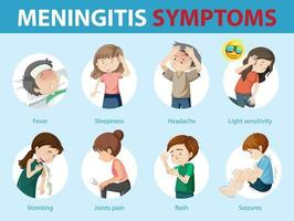 infográfico de estilo de desenho animado de sintomas de meningite vetor