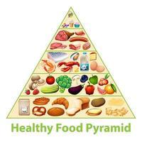 gráfico de pirâmide de alimentos saudáveis vetor