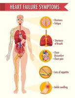 infográfico de informações de sintomas de insuficiência cardíaca