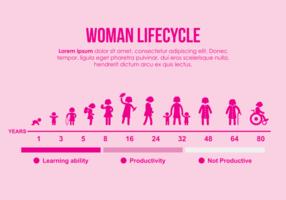 Ilustração do ciclo de vida da mulher vetor