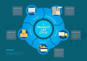 Ciclo de vida do produto vetor