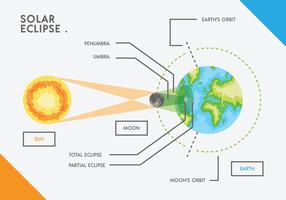 Gráfico do vetor do eclipse solar