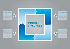 Ciclo de vida do produto. vetor