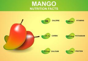 Fatos nutricionais de mango