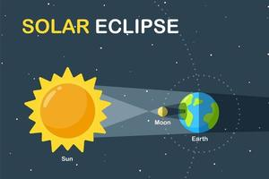 projeto científico do eclipse solar vetor
