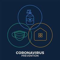 prevenção de covid-19 em uma ilustração em vetor cartaz ícone. panfleto de proteção de coronavírus com conjunto de ícones de círculo de contorno. fique em casa, use máscara facial, use desinfetante para as mãos