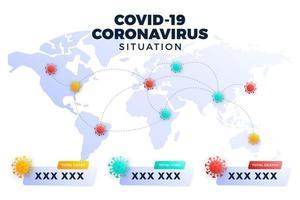 covid-19, covid 19 mapear casos confirmados, cura, mortes relatadas em todo o mundo. atualização da situação da doença coronavírus em 2019 em todo o mundo. mapas e manchetes de notícias mostram situação e histórico de estatísticas