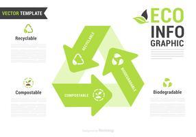 Infografia ecológica reciclável, biodegradável e compostativa vetor