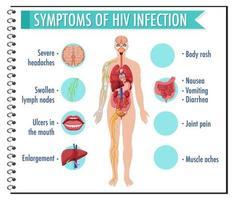infográfico de sintomas de infecção pelo hiv vetor