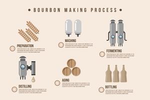 Ilustração do processo de fazer Bourbon vetor