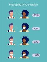 probabilidade de contágio em mulheres e homens com e sem máscaras