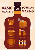 Conceito básico de processo de fabricação de Bourbon vetor