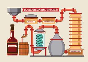 Processo de fabricação de destilaria e whisky e tema de cervejaria vetor