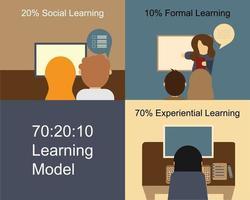 70-20-10 modelo de aprendizagem no vetor de recursos humanos