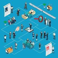 recrutamento, contratação, gestão de RH, fluxograma de pessoal isométrico