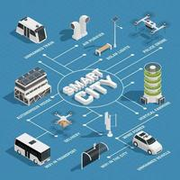 fluxograma isométrico de tecnologia de cidade inteligente vetor