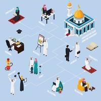 árabes muçulmanos sauditas modernos isométricos fluxograma vetor