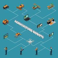 agricultura robô tecnologia moderna fluxograma isométrico vetor