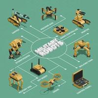 luta contra robôs fluxograma isométrico vetor