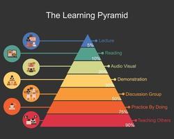 o vetor do modelo da pirâmide de aprendizagem