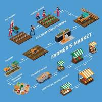 fazenda mercado local fluxograma isométrico vetor