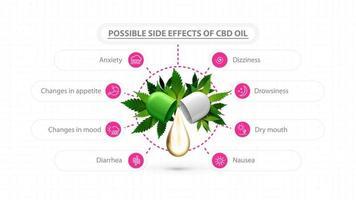 pôster branco de informações sobre os possíveis efeitos colaterais do óleo cbd. pôster com gota de óleo cbd e folhas verdes de cannabis e infográfico moderno