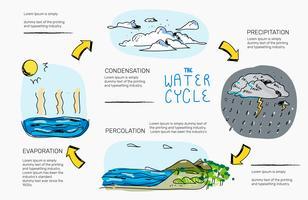Ciclo de água mão desenhada infográfico ilustração vetorial