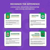 reconhecer a diferença bloqueio, isolamento, quarentena e distanciamento social de covid-19 vetor