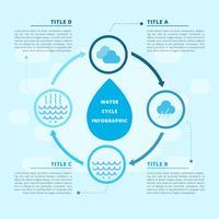 Infográfico de vetor de ciclo de água