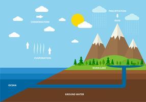 Vetor de ciclo de água