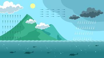 Paisagem, água, ciclo, infographic