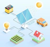 ilustrações vetoriais isométricas de vantagens de energia solar. vetor