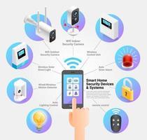 dispositivos e sistemas de segurança em casa inteligente ilustrações vetoriais. vetor
