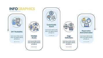 modelo de infográfico de vetor de vantagens de biblioteca online
