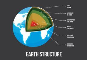 Estrutura da Terra Ilustração vetor