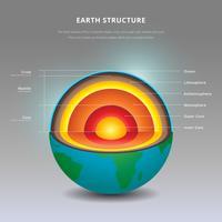 Estrutura da ilustração interior dos detalhes da terra vetor