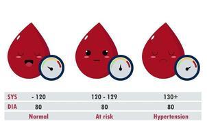 ilustração do conceito de pressão arterial normal, em risco e hipertensão. vetor