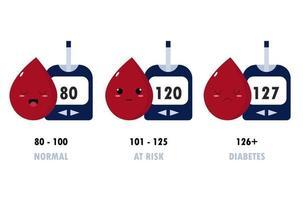 ilustração do conceito dos níveis de açúcar no sangue. vetor