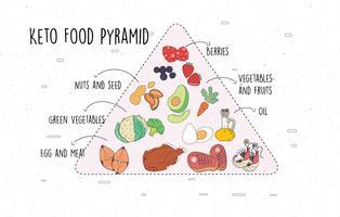 Vetor de pirâmide de dieta cetogênica