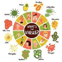 infográfico de vírus humanos definir ilustração vetorial vetor
