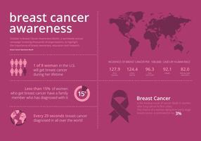 Campanha de Conscientização sobre o Câncer de Mama, Estatística e Infográfico vetor