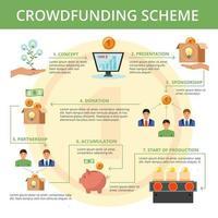 ilustração em vetor cartaz esquema de fluxograma plano crowdfunding